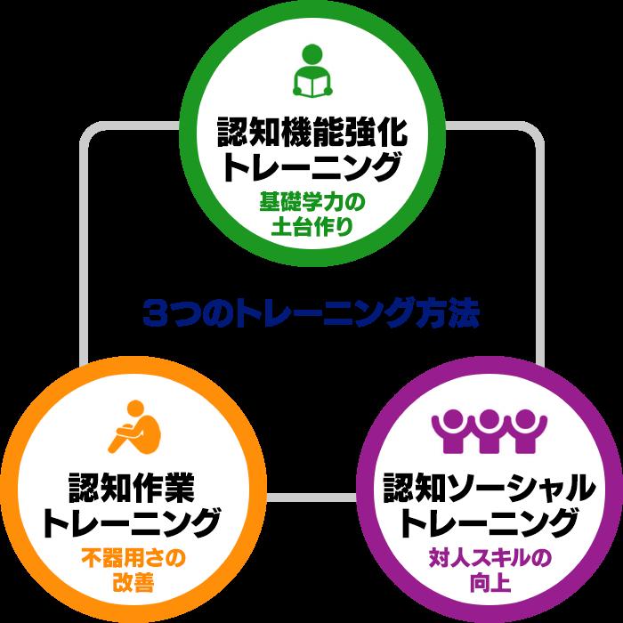 3つのトレーニング方法
